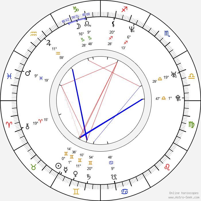 Noel Fielding - Birth horoscope chart