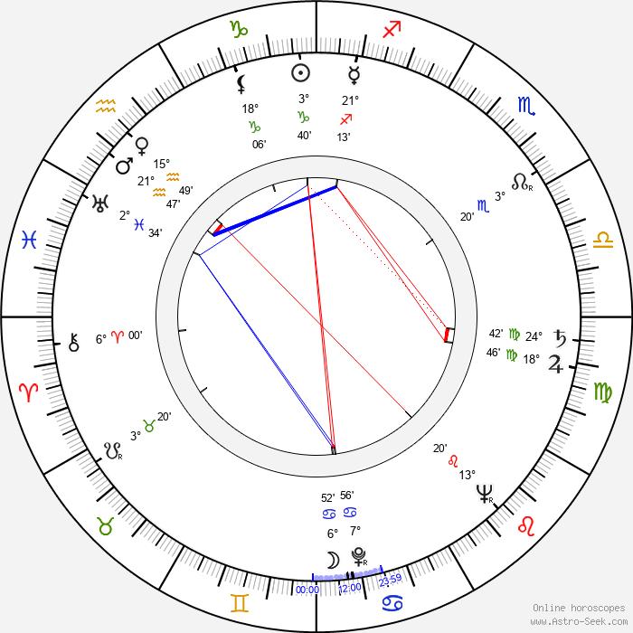 Noel Neill - Birth horoscope chart