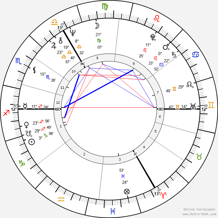 Noel Redding - Birth horoscope chart