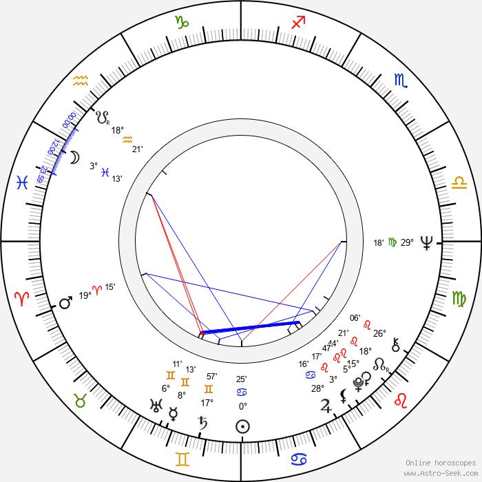 Nolan D. Archibald - Birth horoscope chart