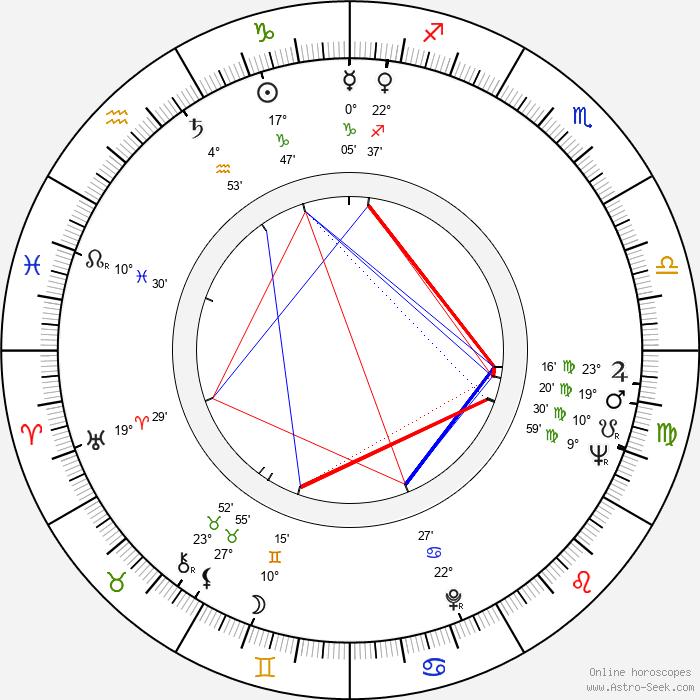 Nolan Miller - Birth horoscope chart