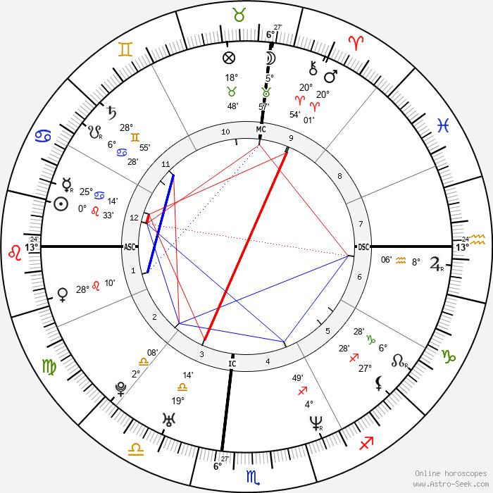 Nomar Garciaparra - Birth horoscope chart