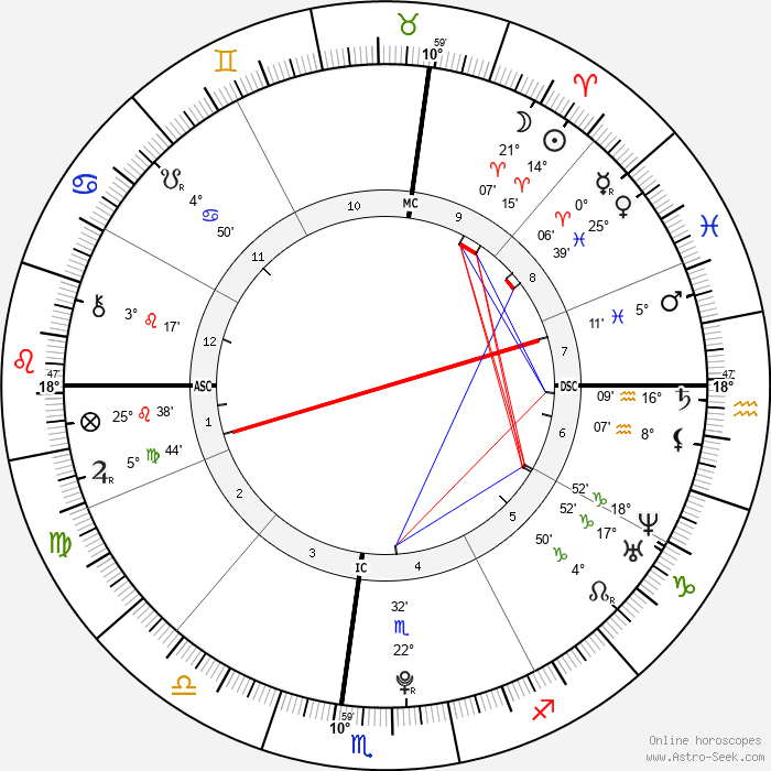 Noor Pahlavi - Birth horoscope chart