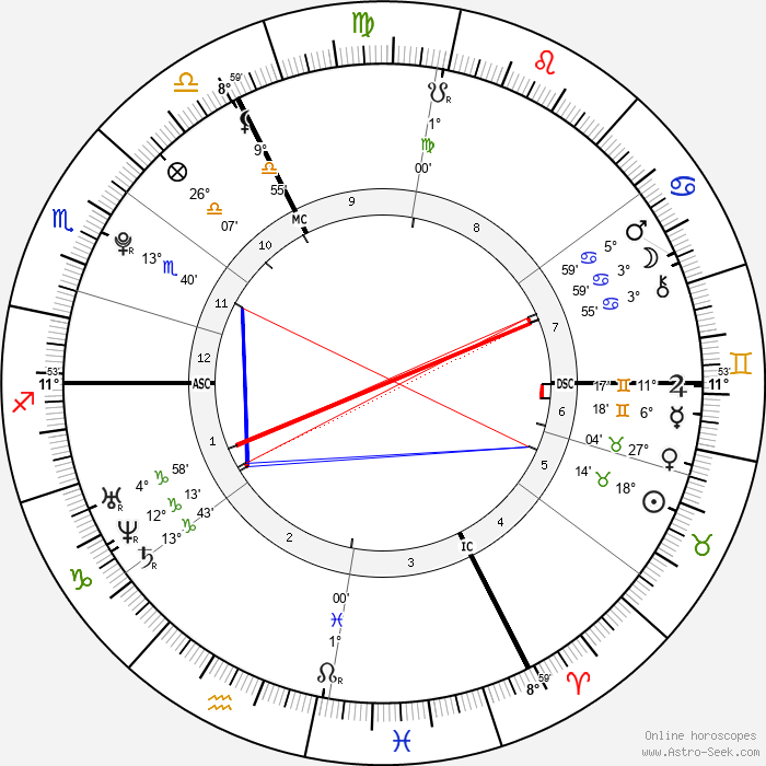 Nora Arnezeder - Birth horoscope chart