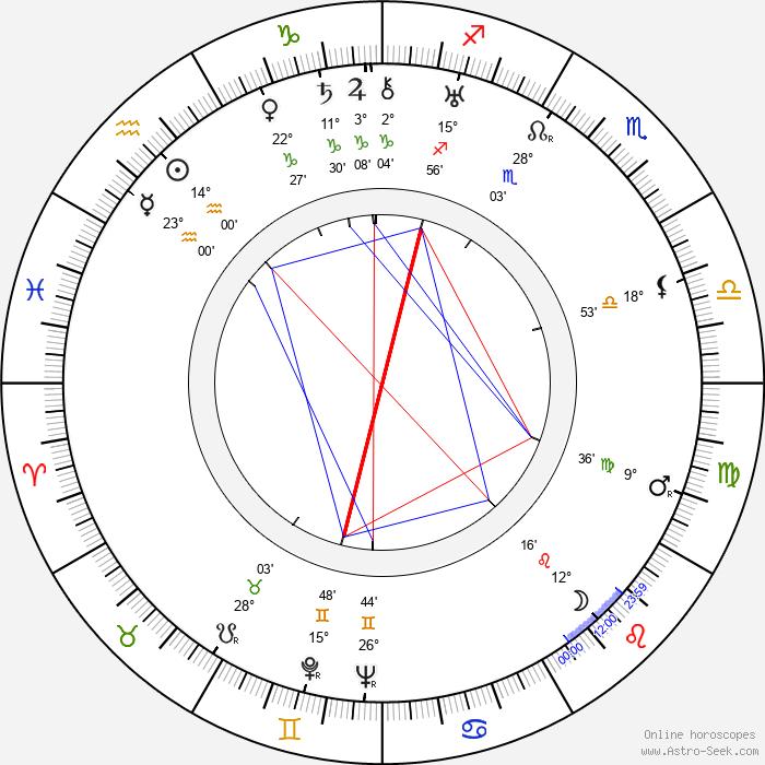 Nora Gregor - Birth horoscope chart