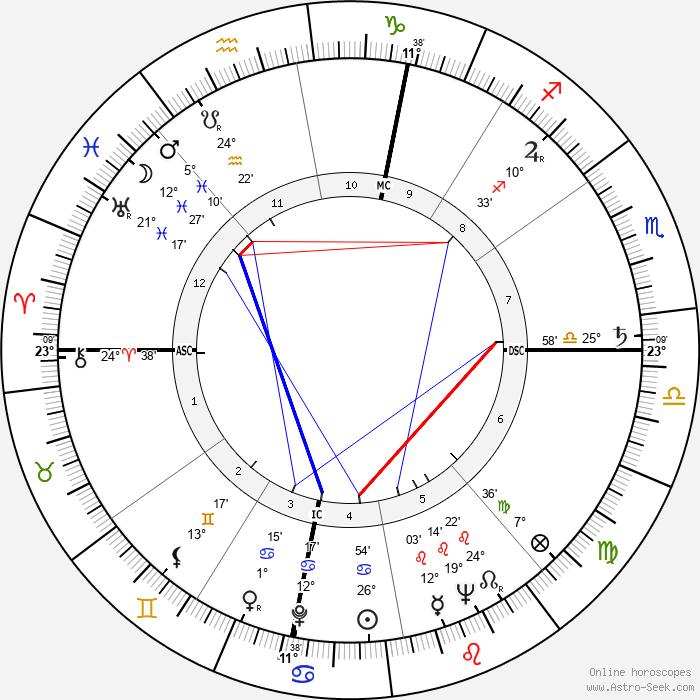 Nora Ricci - Birth horoscope chart
