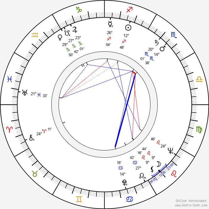Norbert Christian - Birth horoscope chart