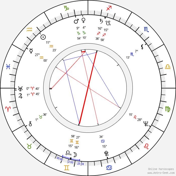 Norbert Kappen - Birth horoscope chart
