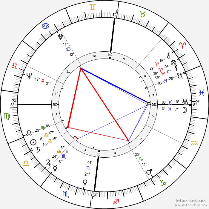 Norbert Ségard - Birth horoscope chart