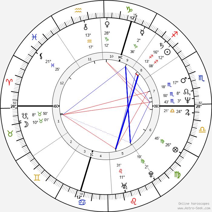 Norbert Teupert - Birth horoscope chart