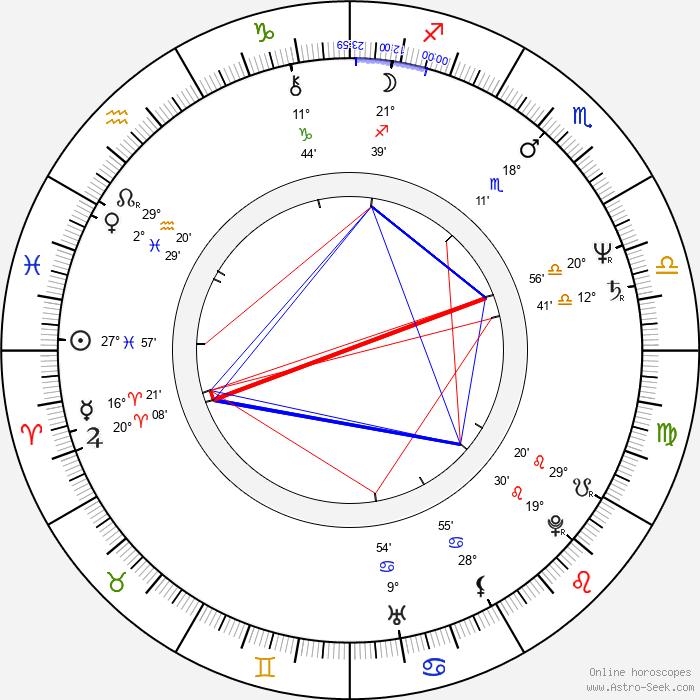 Norberto Díaz - Birth horoscope chart