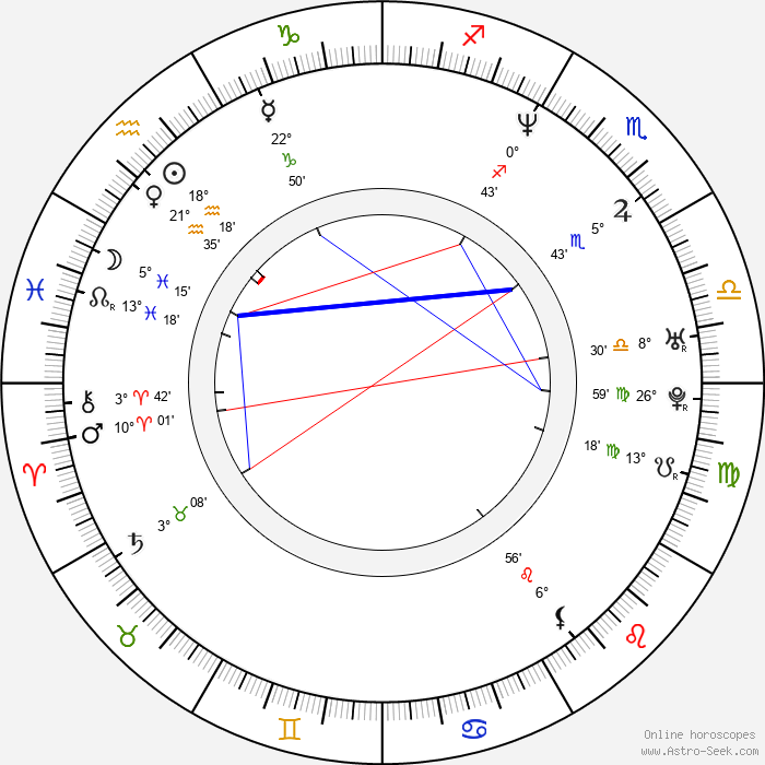 Norberto Ramos del Val - Birth horoscope chart