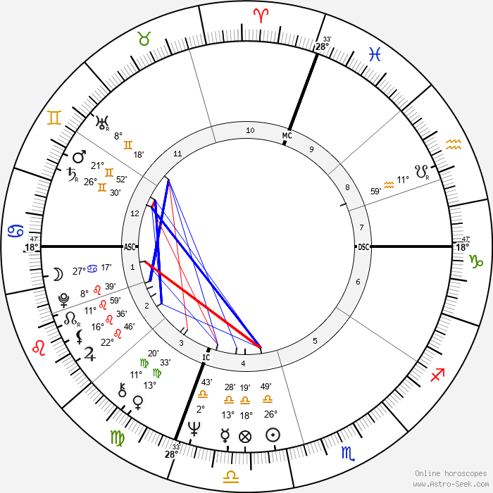 Noreen Corcoran - Birth horoscope chart