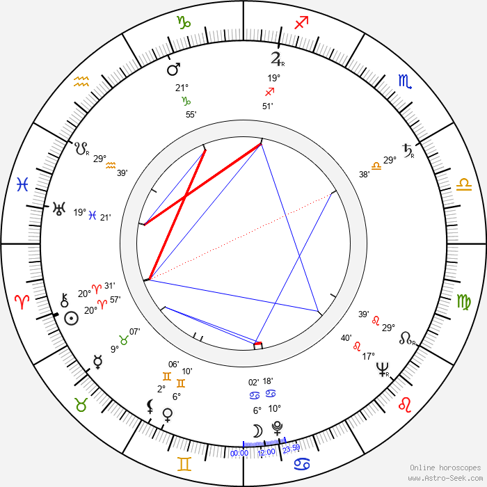 Norihei Miki - Birth horoscope chart