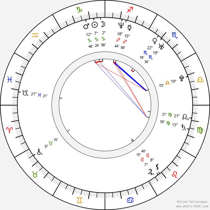 Noriko Aoyama - Birth horoscope chart