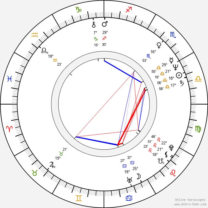Norina Bobrovská - Birth horoscope chart