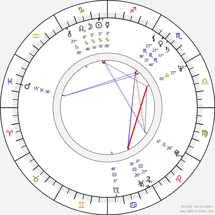 Norm Hunter - Birth horoscope chart
