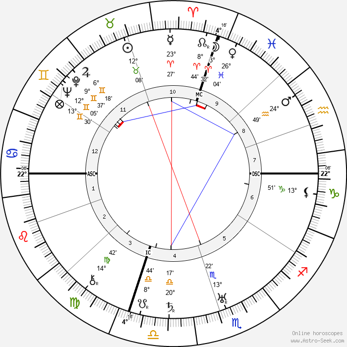 Norma Talmadge - Birth horoscope chart