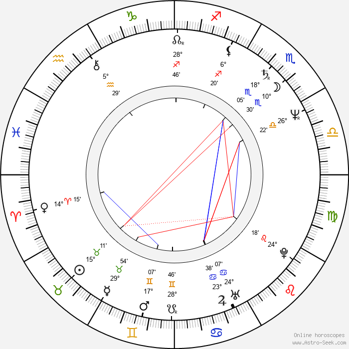 Norman Chu - Birth horoscope chart