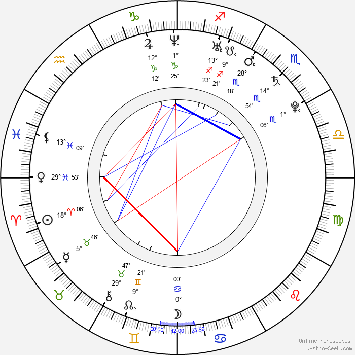 Norman D. Golden II - Birth horoscope chart