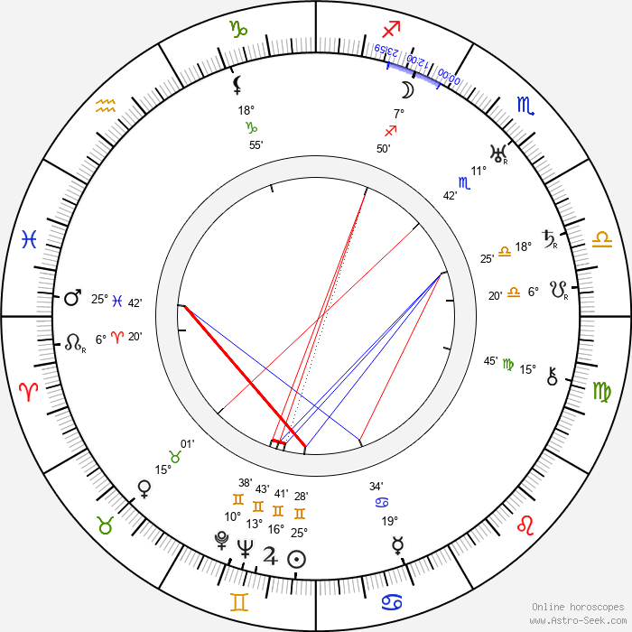 Norman Kerry - Birth horoscope chart