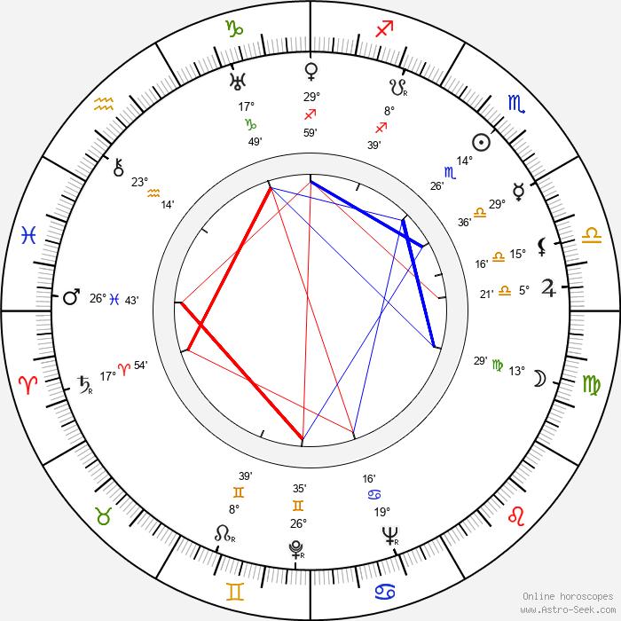 Norman Krasna - Birth horoscope chart