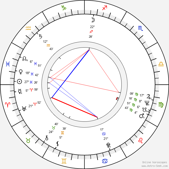 Norman M. Coulson - Birth horoscope chart