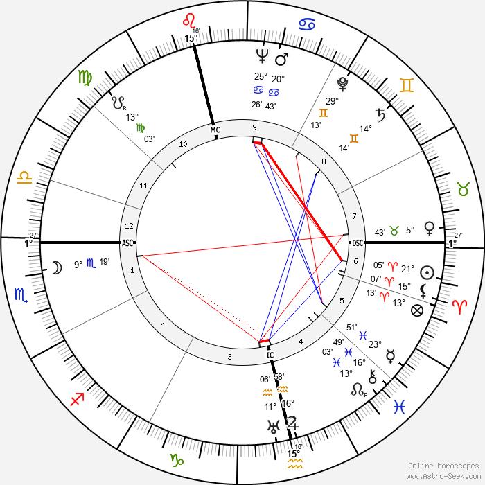 Norman McLaren - Birth horoscope chart