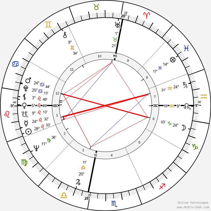 Norman Schwarzkopf Jr. - Birth horoscope chart