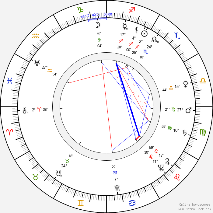 Norman Tokar - Birth horoscope chart