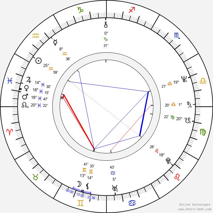 Norman Watt-Roy - Birth horoscope chart
