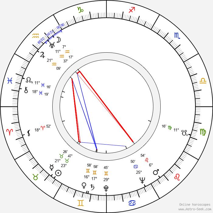Norrie Paramor - Birth horoscope chart