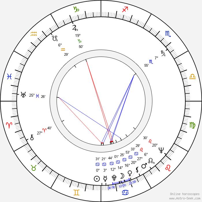 Norris Domingue - Birth horoscope chart