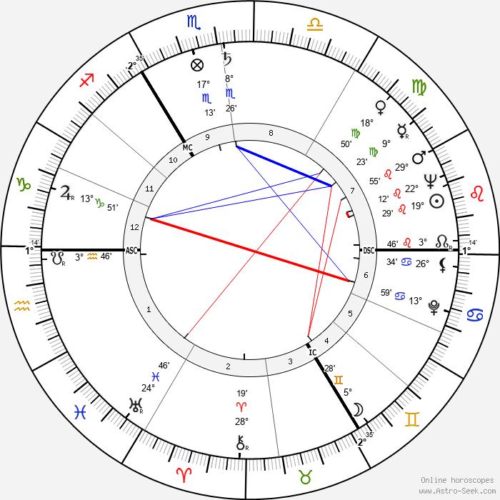 Norris McWhirter - Birth horoscope chart