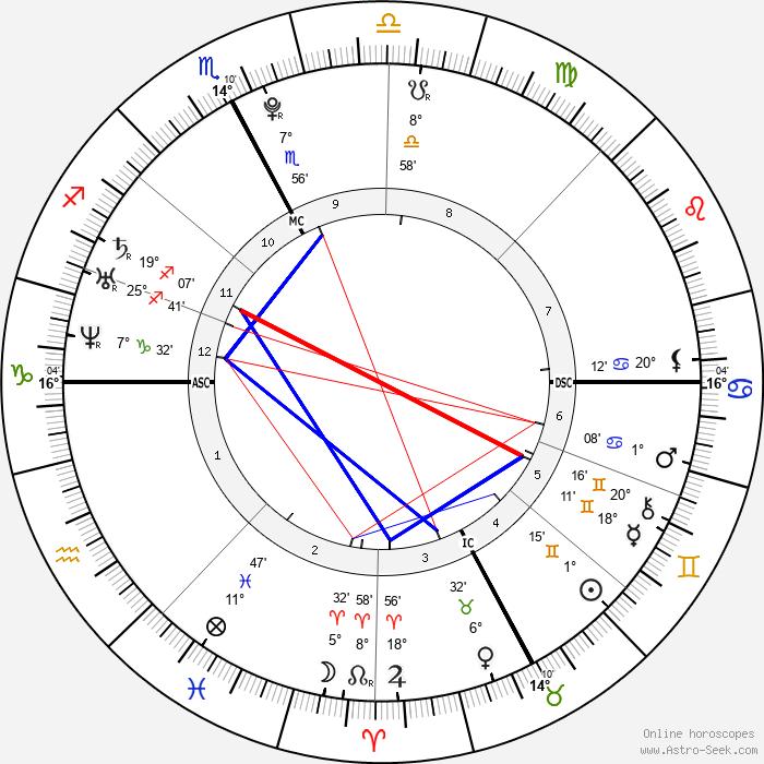 Novak Djokovic - Birth horoscope chart