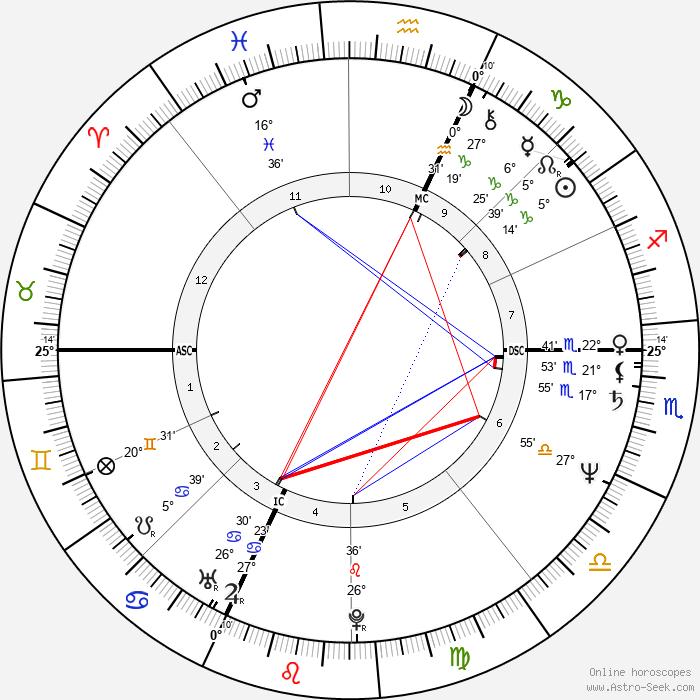 Novella Calligaris - Birth horoscope chart