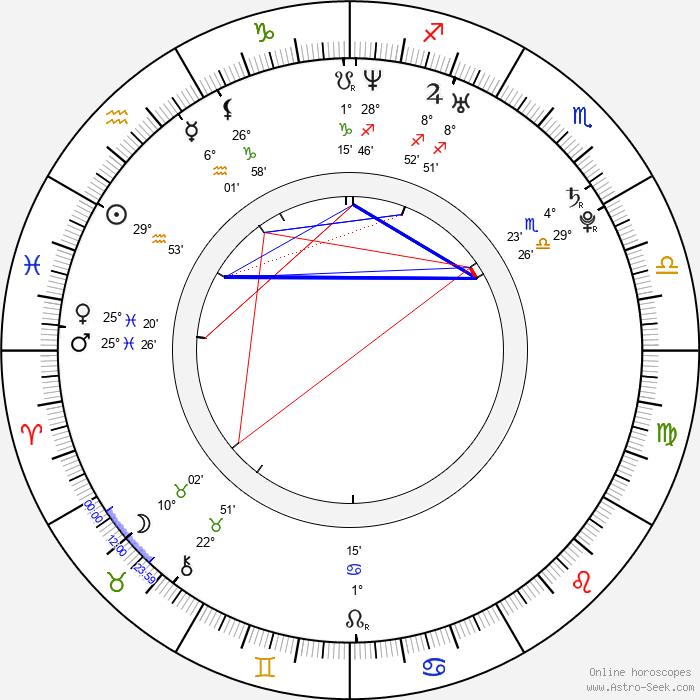 Nozomi Sasaki - Birth horoscope chart