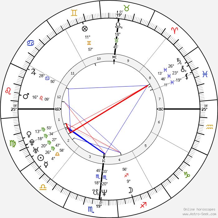 Nuno Bettencourt - Birth horoscope chart