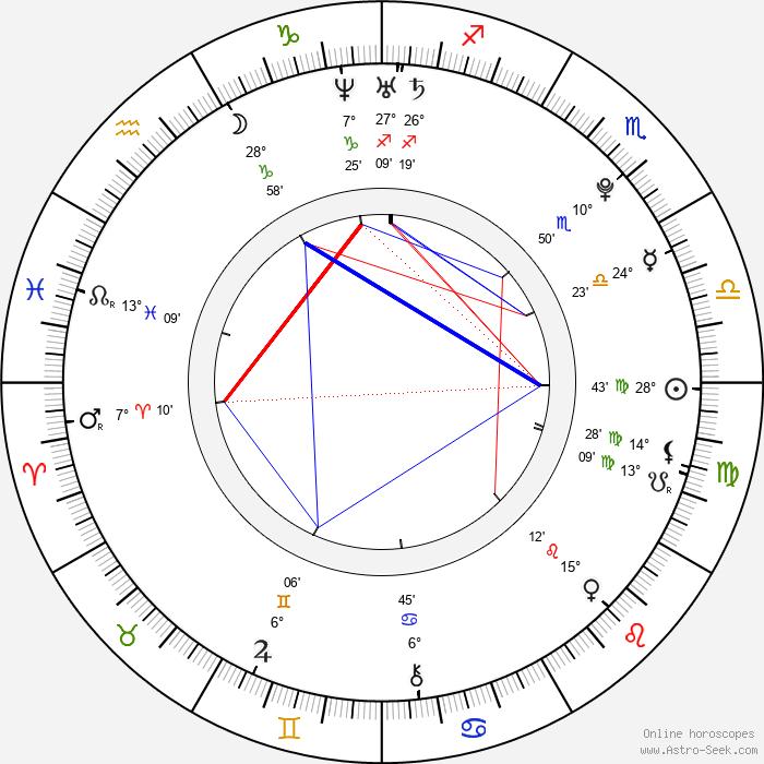 Nuno Casanovas - Birth horoscope chart