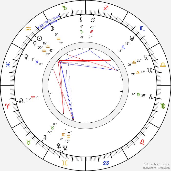 Nunzio Malasomma - Birth horoscope chart