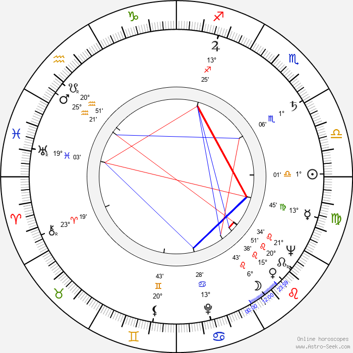 Nuri Akinci - Birth horoscope chart