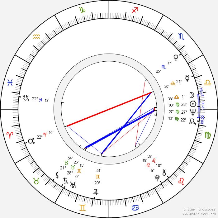Núria Feliu - Birth horoscope chart