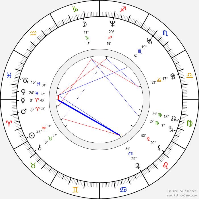 Nuria Fergó - Birth horoscope chart