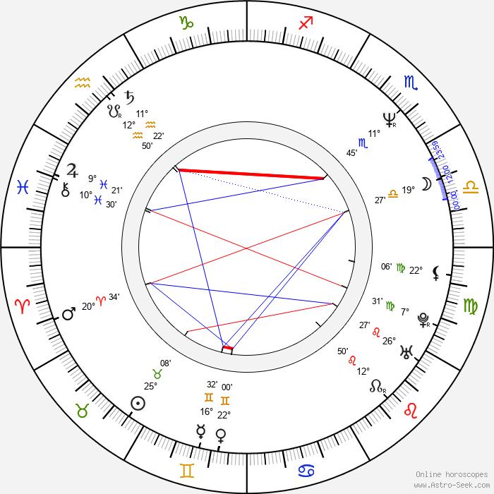 Nuria González - Birth horoscope chart