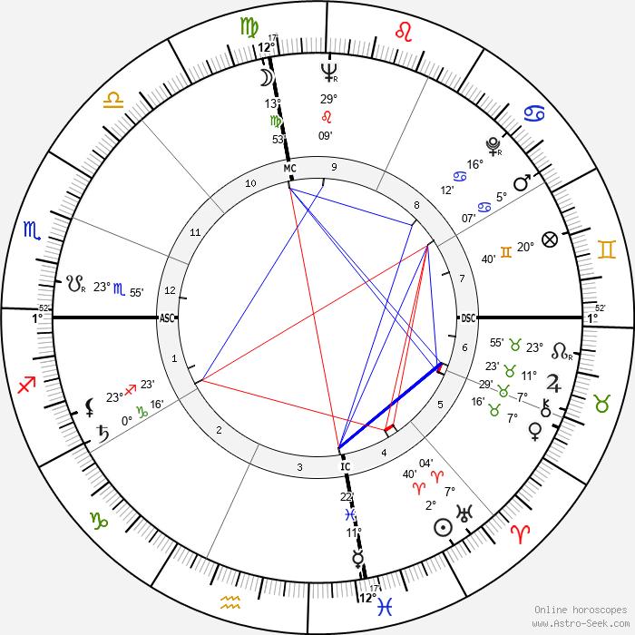 Nusrat Bhutto - Birth horoscope chart
