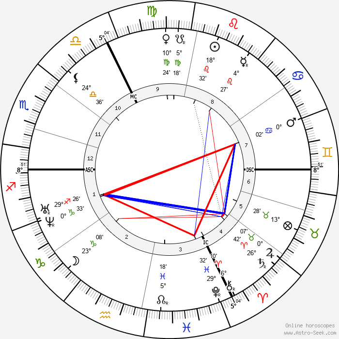 Octave Feuillet - Birth horoscope chart