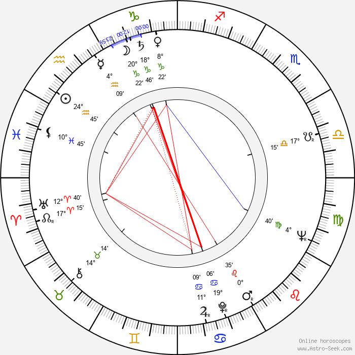 Octavian Cotescu - Birth horoscope chart
