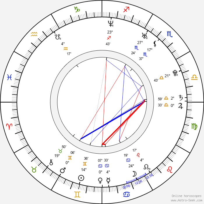 Octavian Strunila - Birth horoscope chart