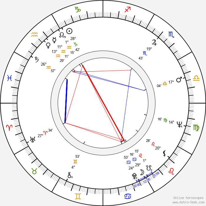 Octavio Cortázar - Birth horoscope chart
