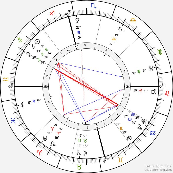 Odetta - Birth horoscope chart